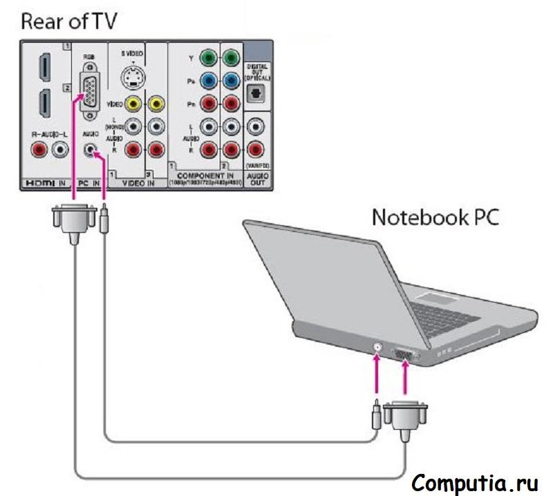 Подключение VGA