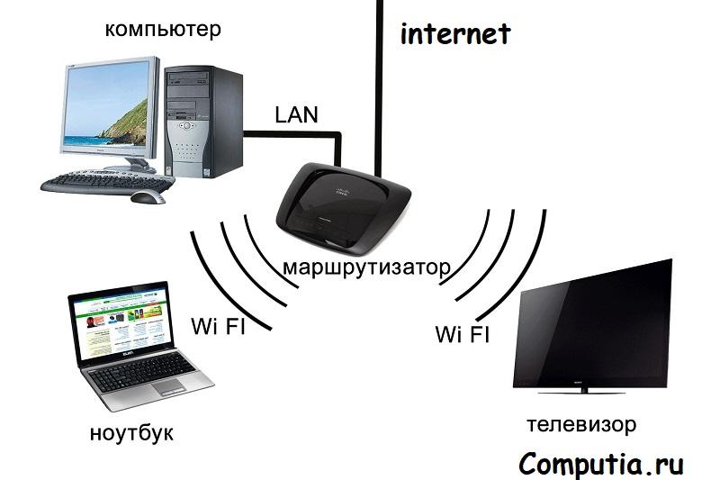 Подключить Wifi к телевизору